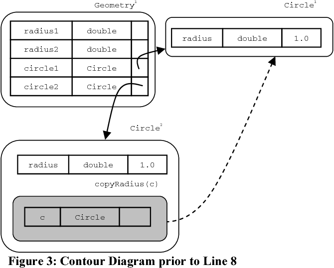Using Contour Diagrams And Jive To Illustrate Object Oriented