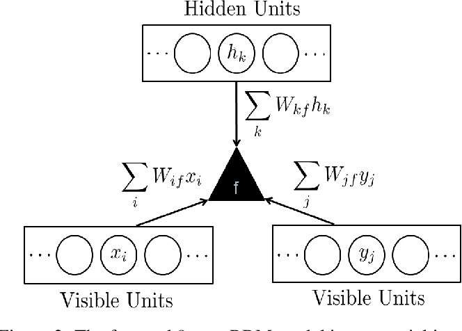 Figure 2 for Background subtraction using the factored 3-way restricted Boltzmann machines