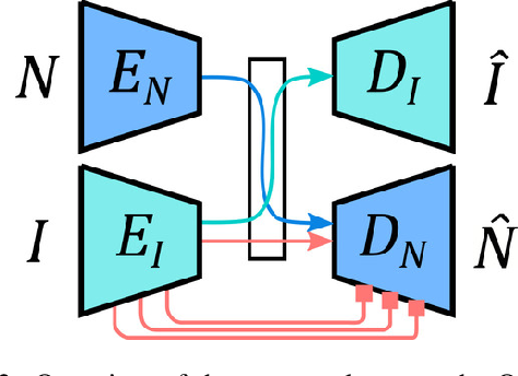 Figure 3 for Cross-modal Deep Face Normals with Deactivable Skip Connections