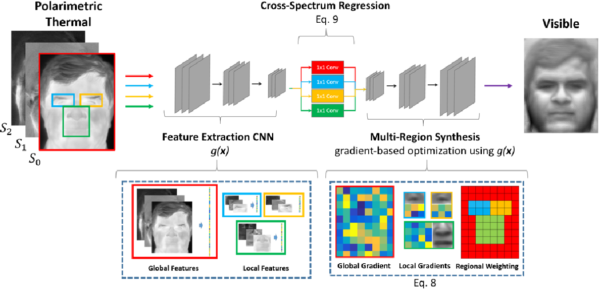 Figure 3 for Thermal to Visible Synthesis of Face Images using Multiple Regions