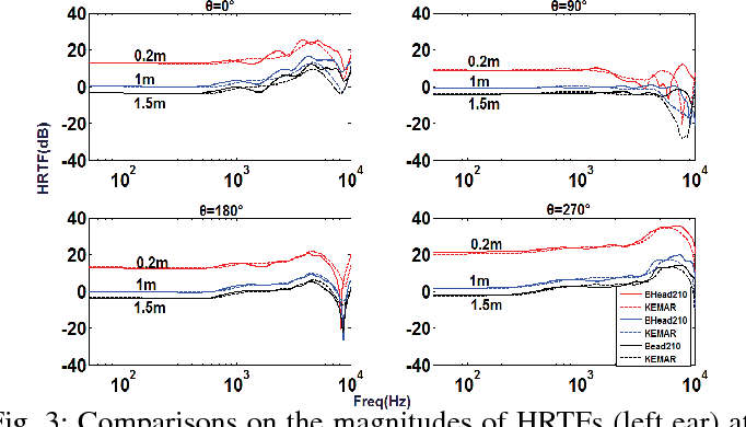 Fig. 3: Comparisons on the magnitudes of HRTFs (left ear) at different distances and four azimuths, θ = 0◦, 90◦, 180◦, 270◦.