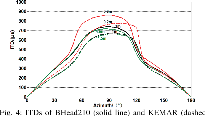 Fig. 4: ITDs of BHead210 (solid line) and KEMAR (dashed line).