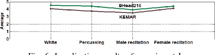 Fig. 6: Localization results of experiment I.
