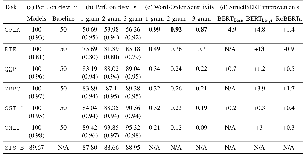 Figure 4 for Out of Order: How important is the sequential order of words in a sentence in Natural Language Understanding tasks?