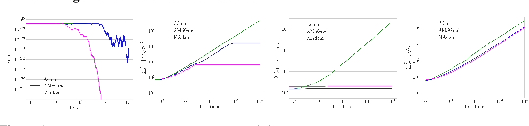 Figure 1 for Adaptive Learning Rates with Maximum Variation Averaging