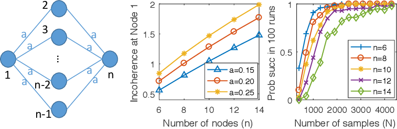 Figure 2 for Sparse Logistic Regression Learns All Discrete Pairwise Graphical Models