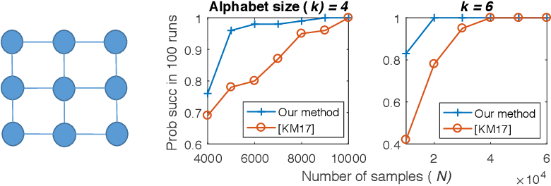 Figure 3 for Sparse Logistic Regression Learns All Discrete Pairwise Graphical Models