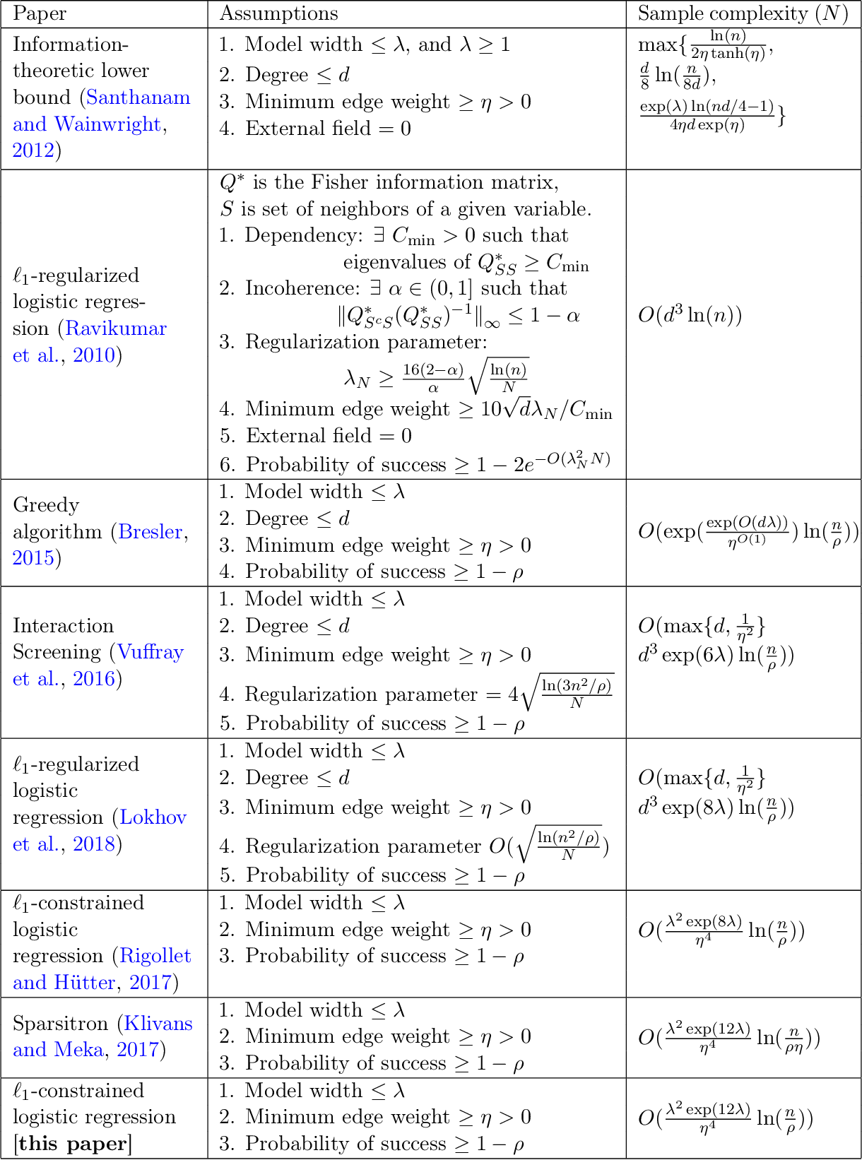 Figure 4 for Sparse Logistic Regression Learns All Discrete Pairwise Graphical Models