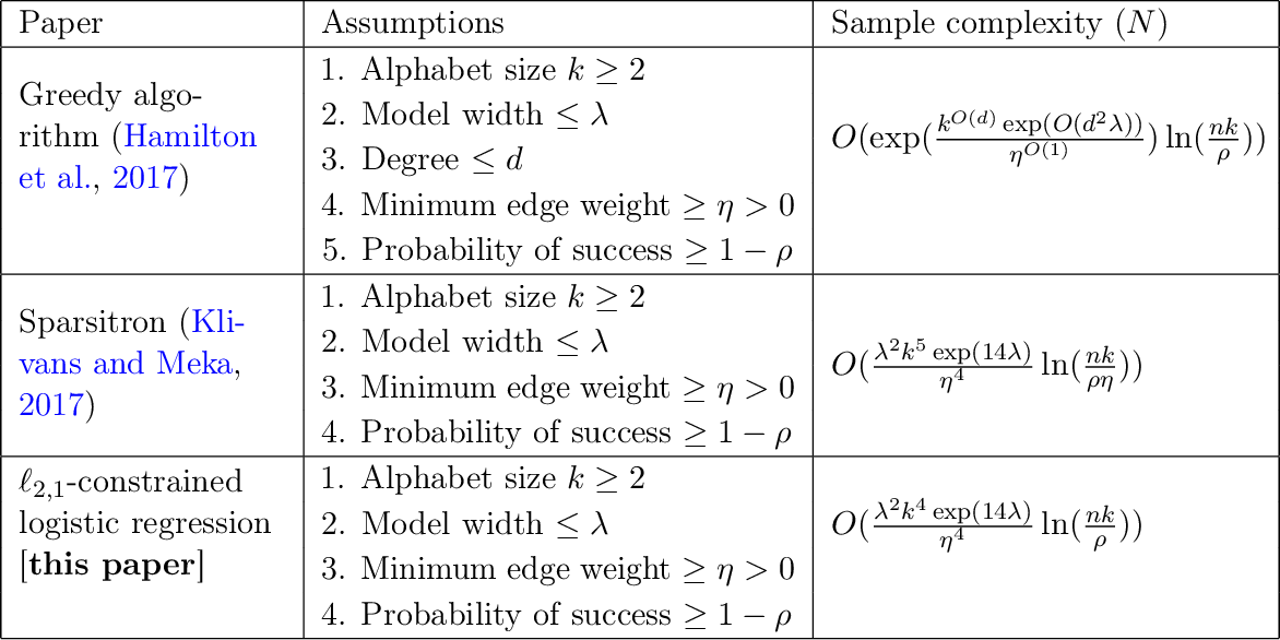 Figure 1 for Sparse Logistic Regression Learns All Discrete Pairwise Graphical Models