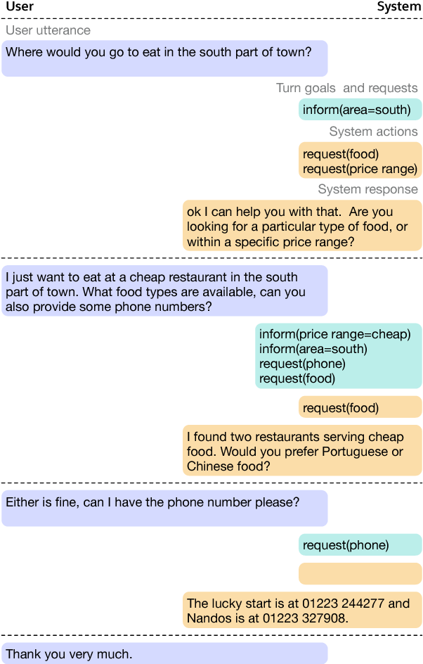 Figure 1 for Global-Locally Self-Attentive Dialogue State Tracker