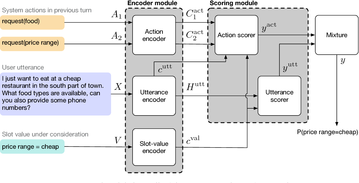 Figure 3 for Global-Locally Self-Attentive Dialogue State Tracker