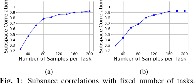 Figure 1 for Sample Efficient Subspace-based Representations for Nonlinear Meta-Learning