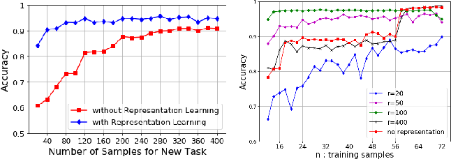 Figure 2 for Sample Efficient Subspace-based Representations for Nonlinear Meta-Learning