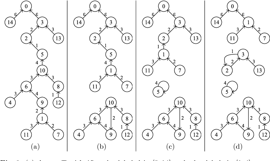 Figure 3 From Bijective Linear Time Coding And Decoding For K Trees