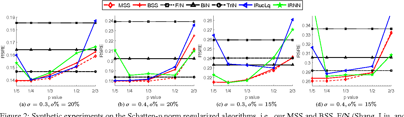 Figure 2 for A Unified Convex Surrogate for the Schatten-$p$ Norm
