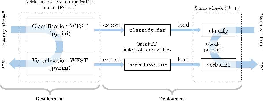 Figure 3 for NeMo Inverse Text Normalization: From Development To Production
