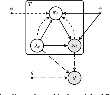 Figure 3 for Weakly-Supervised Action Localization by Generative Attention Modeling