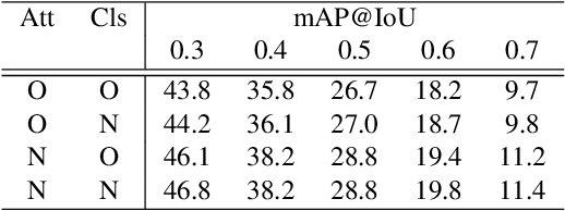 Figure 2 for Weakly-Supervised Action Localization by Generative Attention Modeling