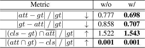 Figure 4 for Weakly-Supervised Action Localization by Generative Attention Modeling