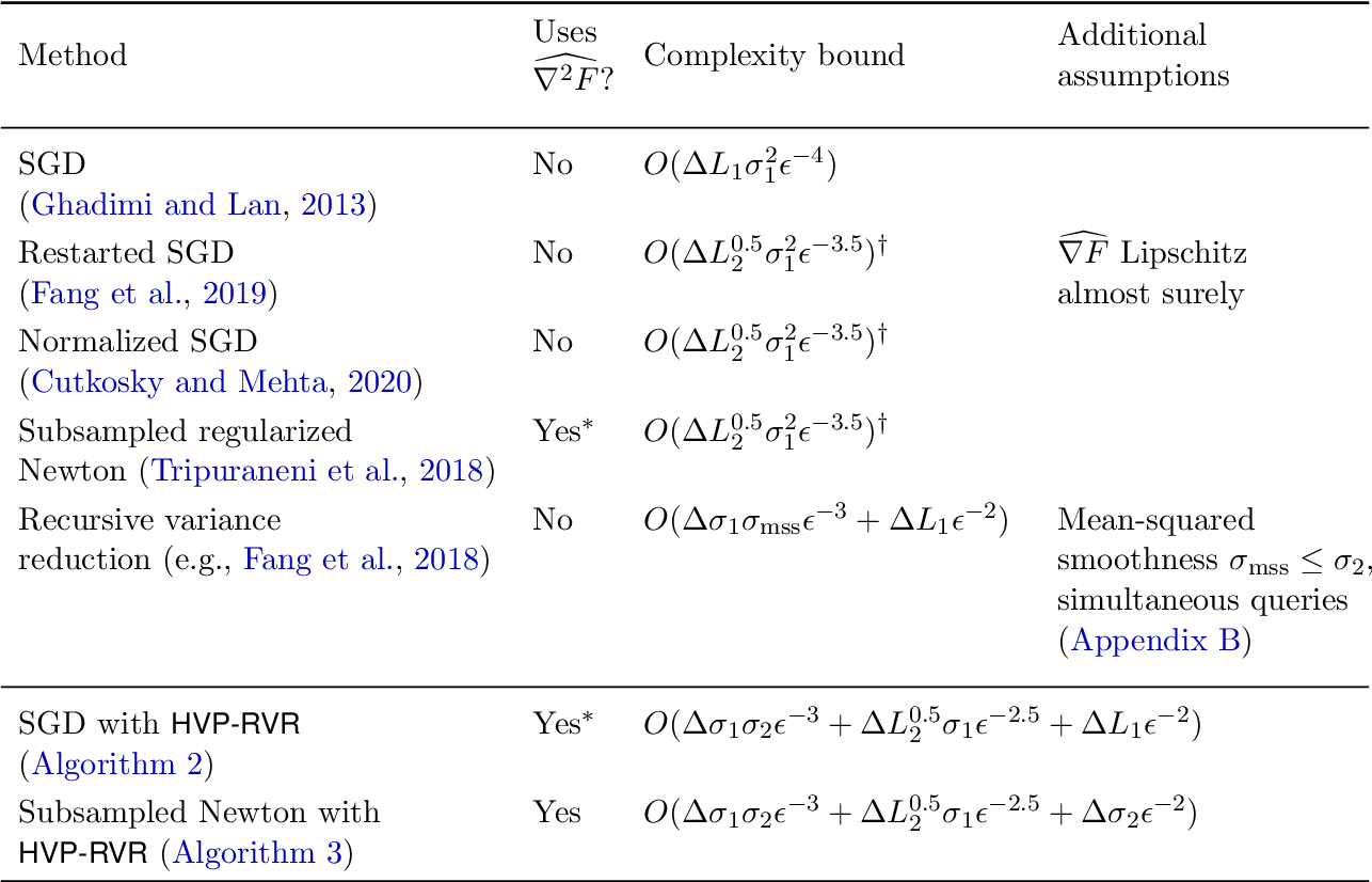 Figure 3 for Second-Order Information in Non-Convex Stochastic Optimization: Power and Limitations