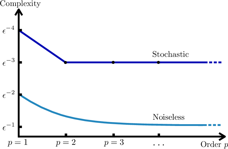 Figure 1 for Second-Order Information in Non-Convex Stochastic Optimization: Power and Limitations