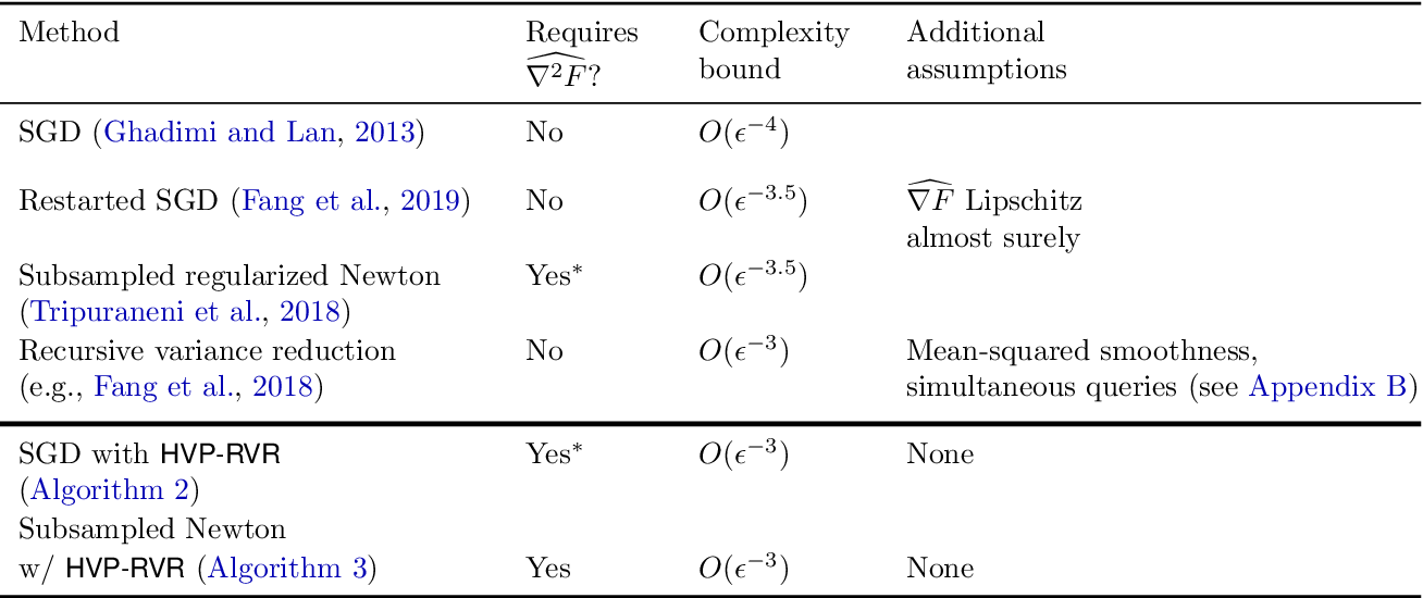 Figure 2 for Second-Order Information in Non-Convex Stochastic Optimization: Power and Limitations