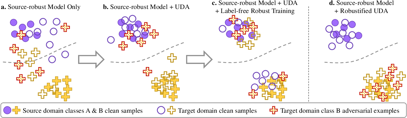 Figure 1 for Robustified Domain Adaptation