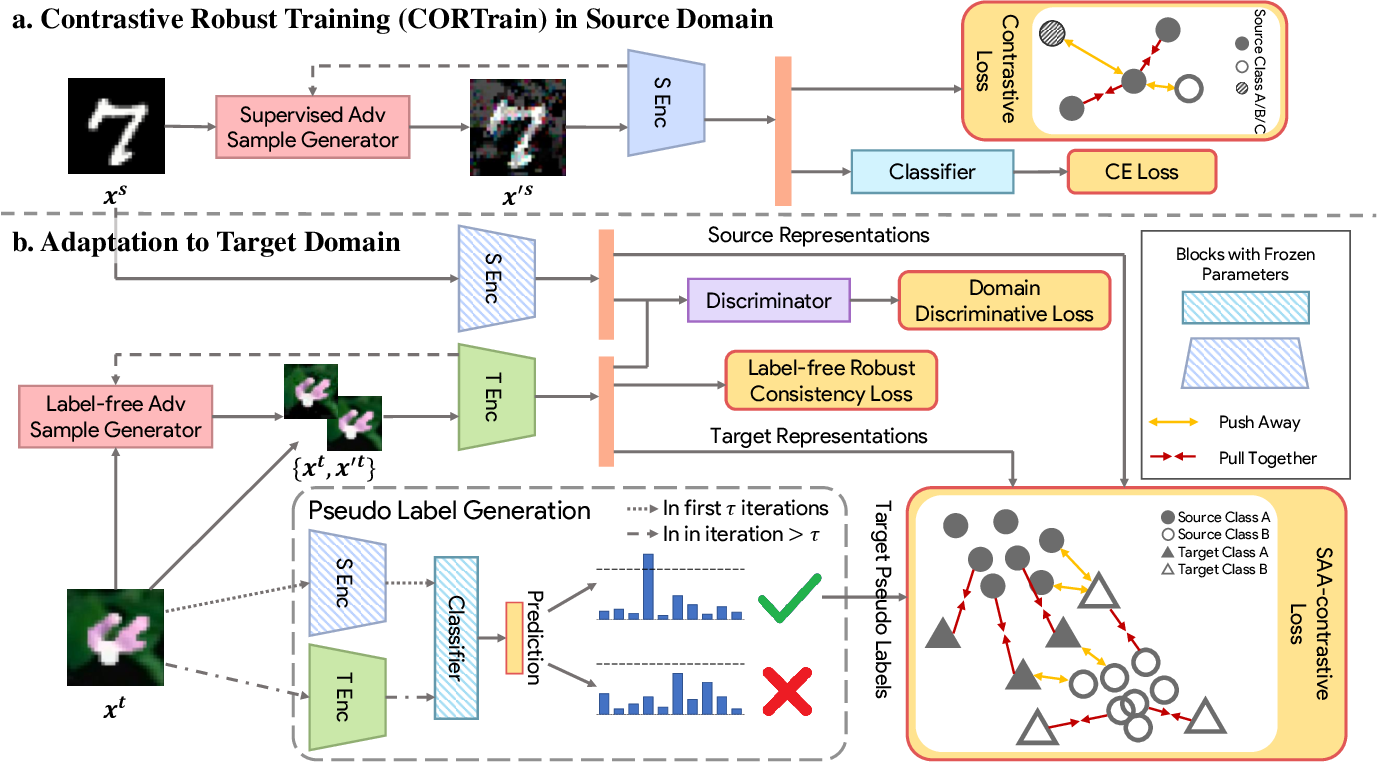 Figure 2 for Robustified Domain Adaptation