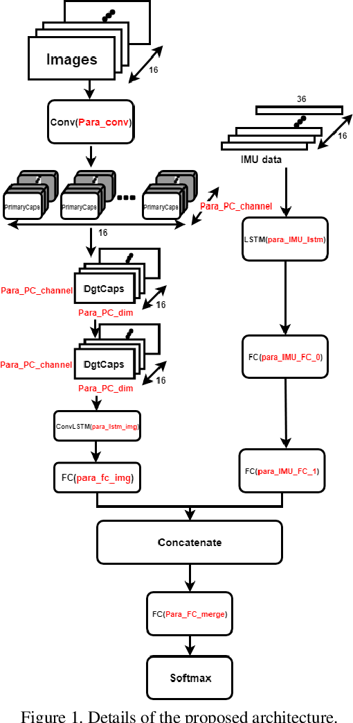Figure 1 for Autonomous Human Activity Classification from Ego-vision Camera and Accelerometer Data