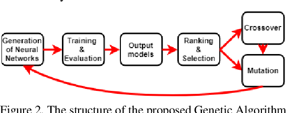 Figure 2 for Autonomous Human Activity Classification from Ego-vision Camera and Accelerometer Data