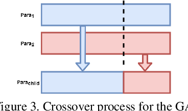 Figure 4 for Autonomous Human Activity Classification from Ego-vision Camera and Accelerometer Data