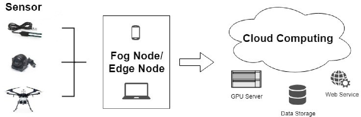 Figure 1 for Fast and Accurate, Convolutional Neural Network Based Approach for Object Detection from UAV
