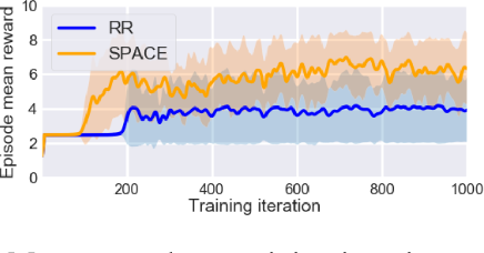 Figure 3 for Self-Paced Context Evaluation for Contextual Reinforcement Learning