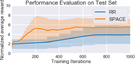 Figure 4 for Self-Paced Context Evaluation for Contextual Reinforcement Learning