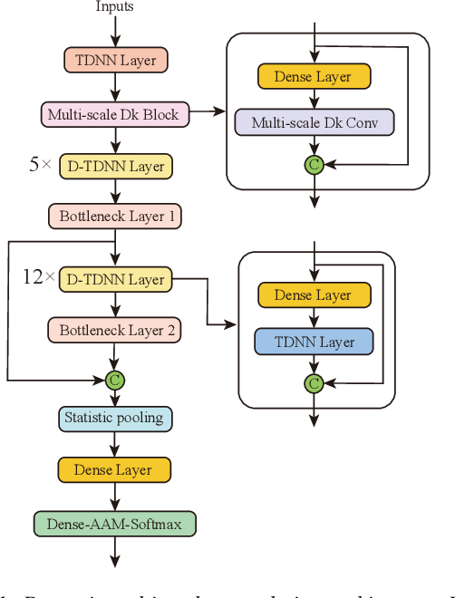 Figure 1 for Dynamic Multi-scale Convolution for Dialect Identification