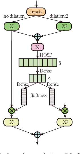 Figure 3 for Dynamic Multi-scale Convolution for Dialect Identification