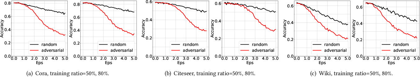 Figure 1 for Adversarial Training Methods for Network Embedding