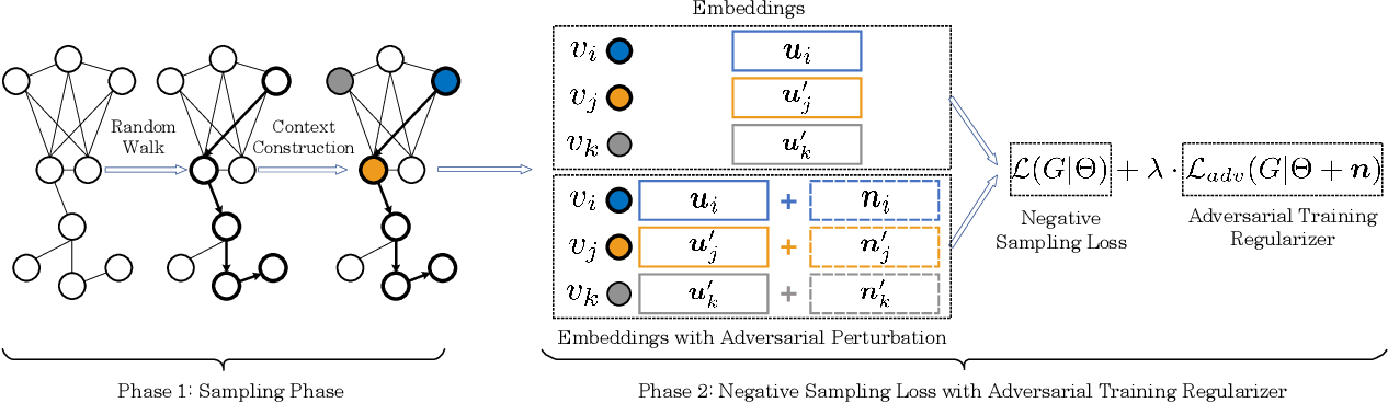 Figure 3 for Adversarial Training Methods for Network Embedding