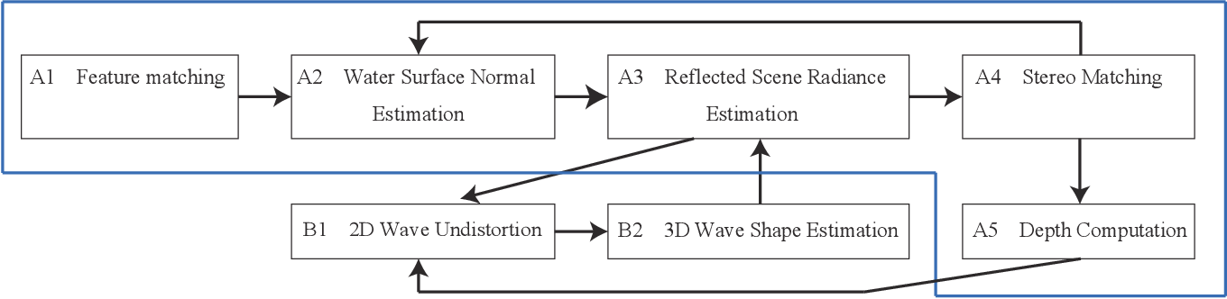 Figure 2 for Shape from Water Reflection