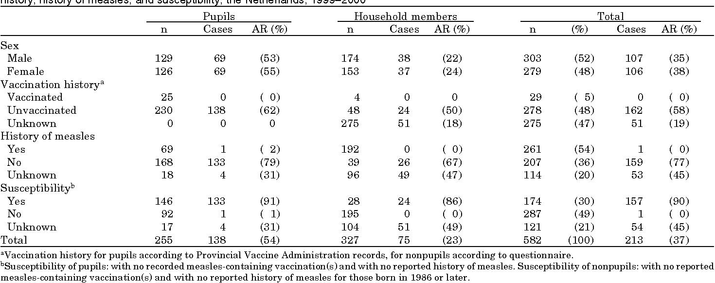 2 тис. доз вакцин проти кору доставлено на Закарпаття, - МОЗ - Цензор.НЕТ 8849