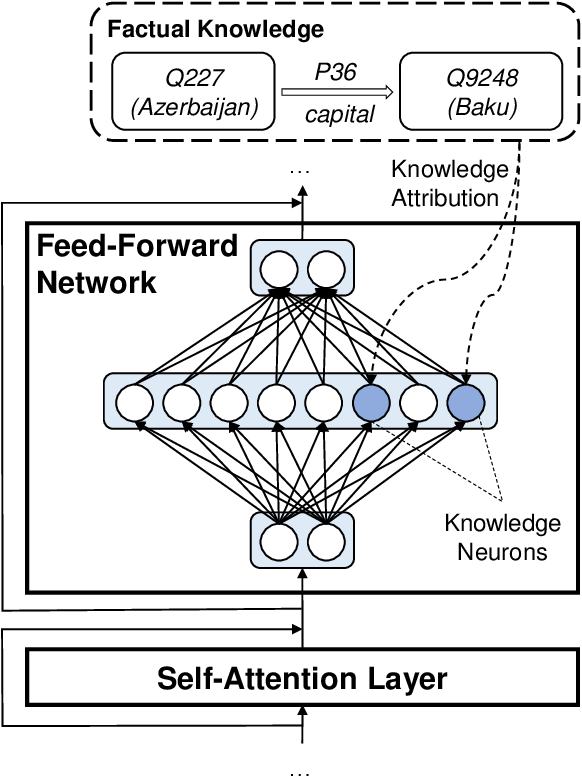 Figure 1 for Knowledge Neurons in Pretrained Transformers