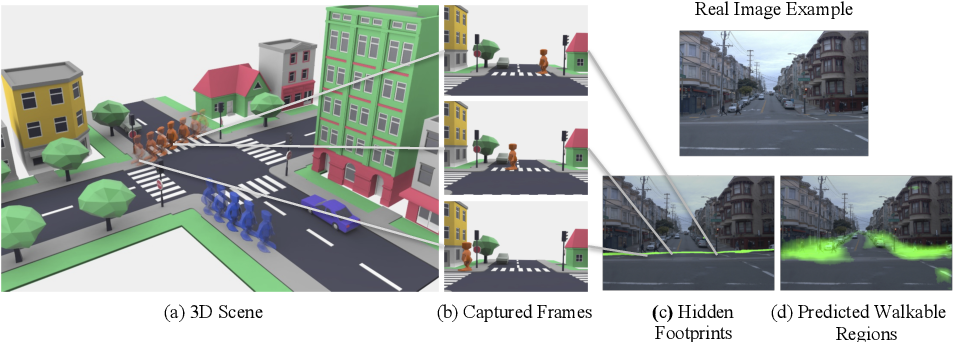 Figure 2 for Hidden Footprints: Learning Contextual Walkability from 3D Human Trails