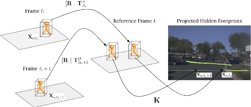 Figure 3 for Hidden Footprints: Learning Contextual Walkability from 3D Human Trails