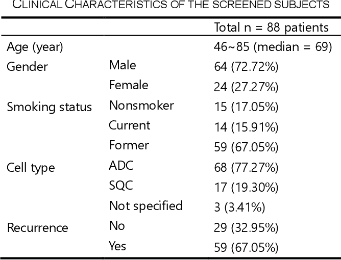 Figure 2 for Genotype-Guided Radiomics Signatures for Recurrence Prediction of Non-Small-Cell Lung Cancer