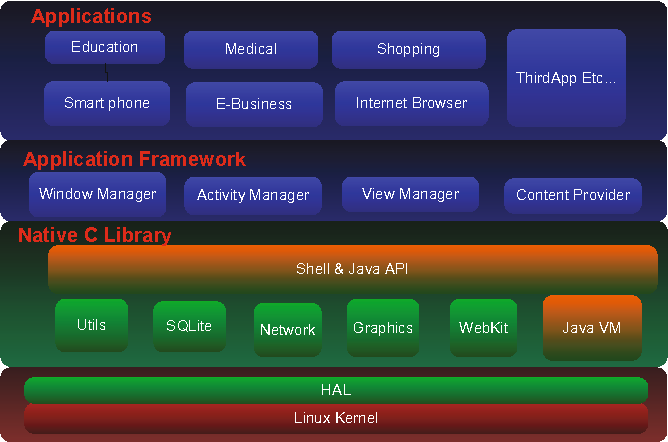 Figure 1 from An Android Multimedia Framework Based on Gstreamer
