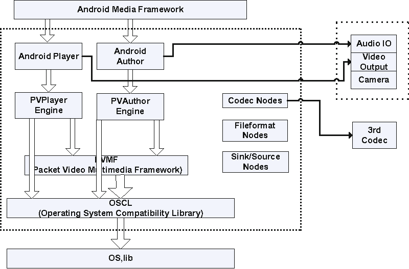 Figure 4 from An Android Multimedia Framework Based on Gstreamer