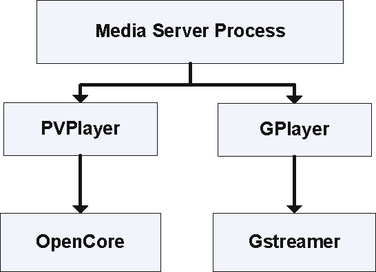 An Android Multimedia Framework Based on Gstreamer - Semantic Scholar