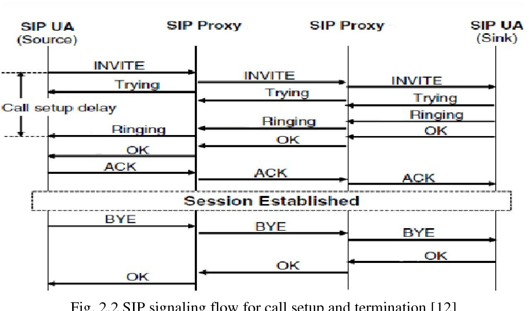 PDF] Study the Performance of the Use of SIP for Video Conferencing