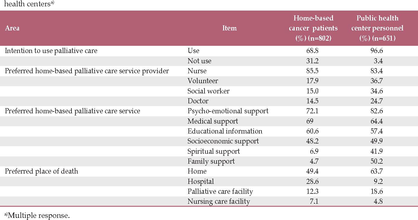 Development of a Community-Based Palliative Care Model for Advance ...