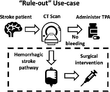 Figure 1 for Fair Conformal Predictors for Applications in Medical Imaging